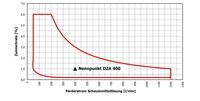 Schaumpumpe Auslegung FoamSystem12 DZA4 051216 Diagramm Kopie web